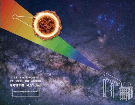 我国科学家发现宇宙中锂丰度最高恒星