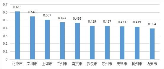 中国创新城市TOP10出炉 北京深圳上海位列前三