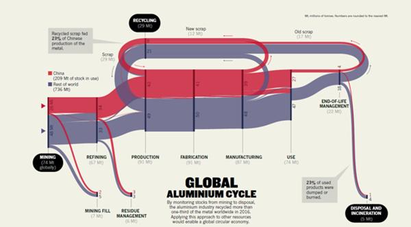 循环经济如何改变世界?上海交大学者提出解决方案