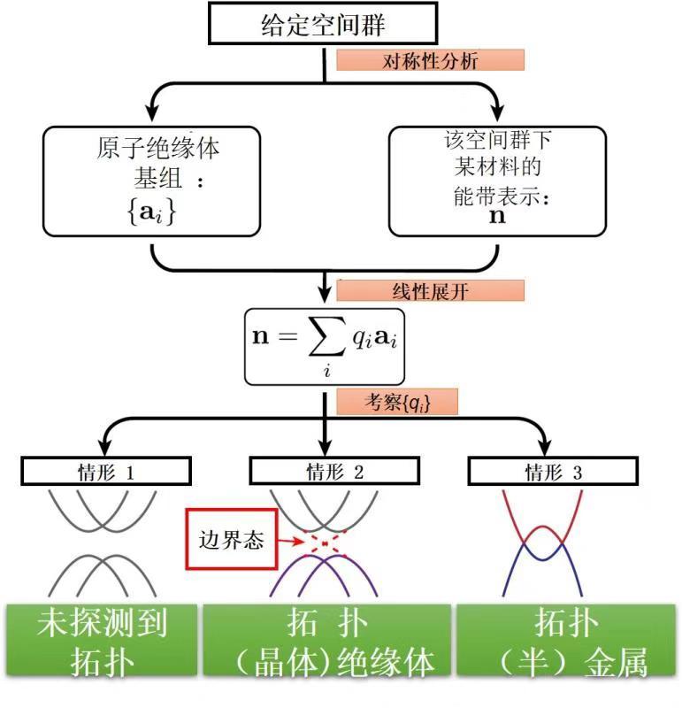 """南大科研团队""""渔网式搜索""""揭秘近万种拓扑材料"""