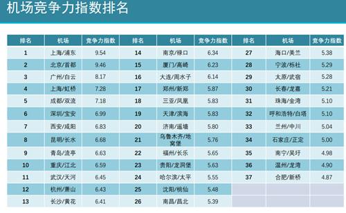 2018年国内千万级机场竞争力排名发布北上广优势明显
