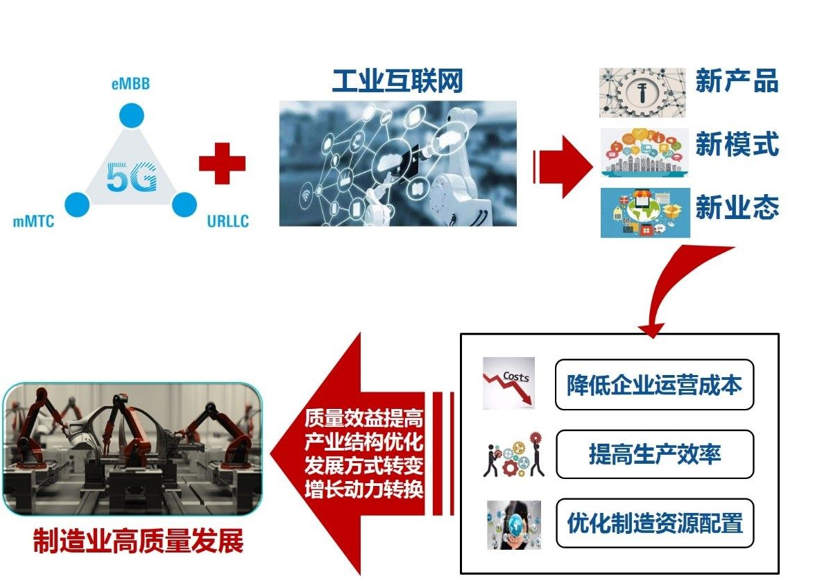 工業互聯網:5G商用的主戰場