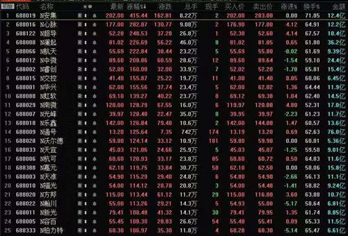 消息:25股翻倍N安集涨415%居首 N通号成交额76亿