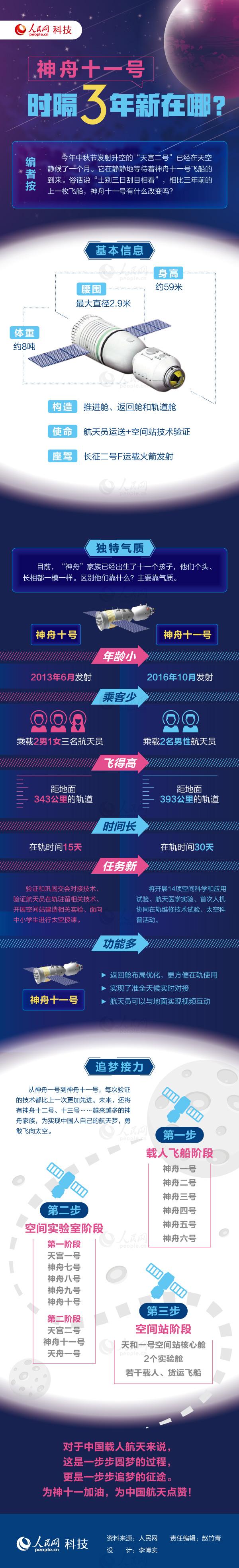 """图解:""""神舟十一号""""时隔三年新在哪? - 人在上海    - 中国新闻画报"""