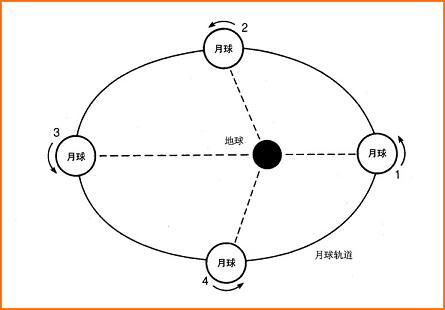 地球与月亮的平均距离