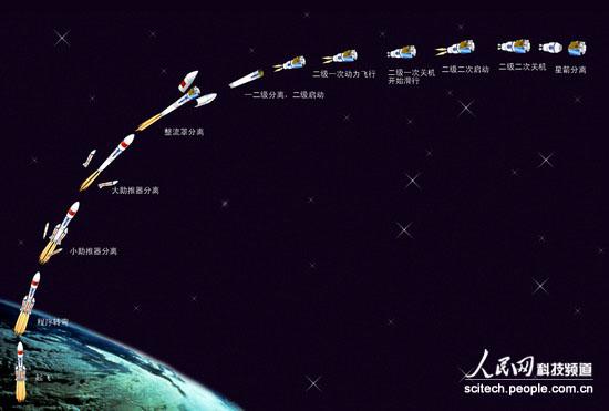 火箭,为我国第四大卫星发射基地--海南文昌卫星发射