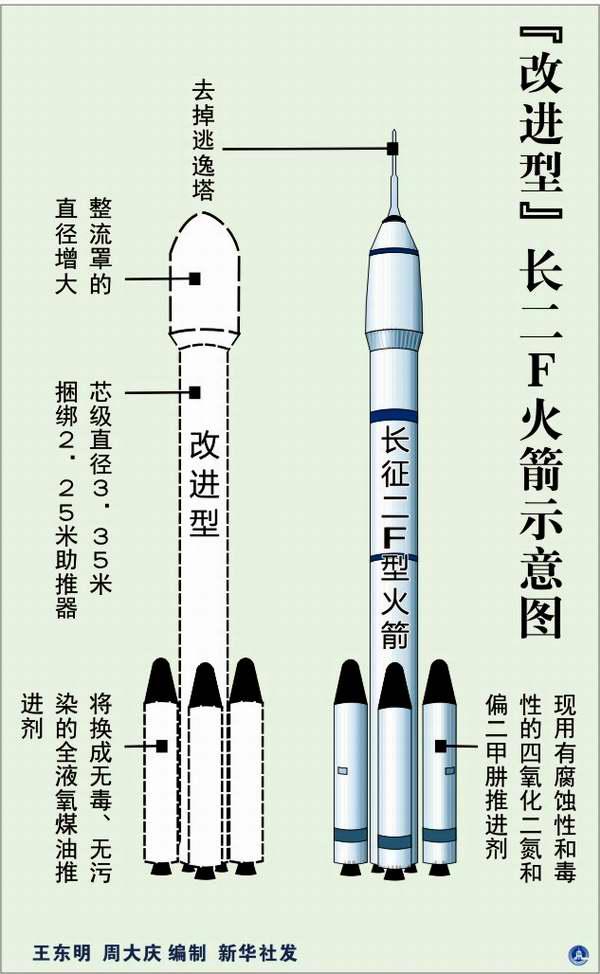 图表 改进型 长二f火箭示意图高清图片