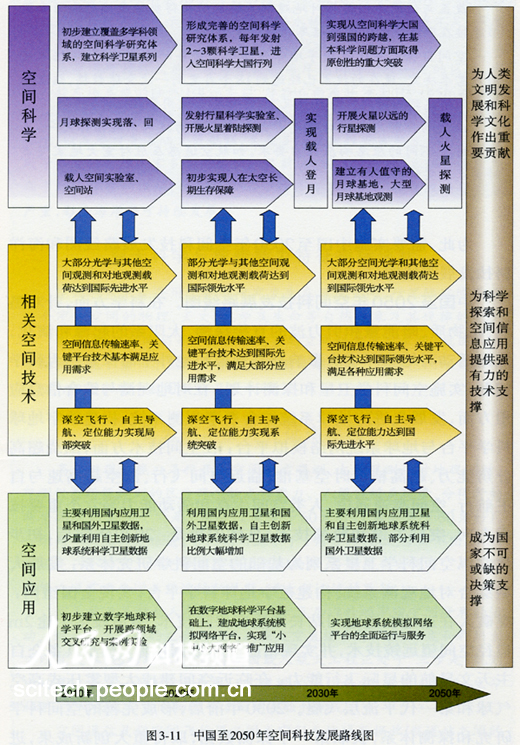 成了战略研究总报告和能源、人口健康、矿产资源、空间与海洋、信